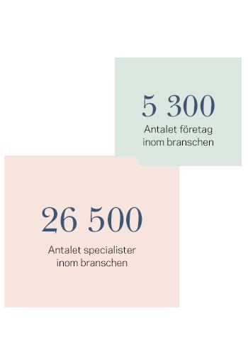 5300 företag. 26500 sprecialister inom ICT i Göteborg
